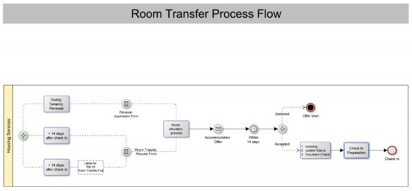 room_transfer_flow_zoom