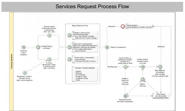 service_request_flow_zoom