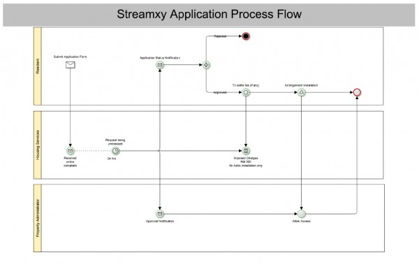 streamyx_unit_flow_zoom