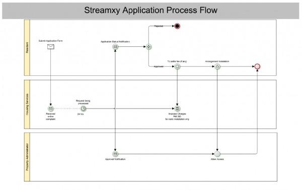 streamyx_unit_flow_zoom